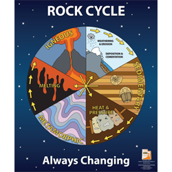 rock cycle poster, rock cycle, pi-97, pi97, pi 97