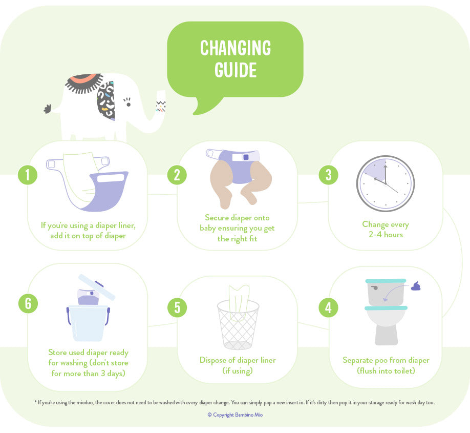 Illustrated guide showing 6 steps for how to change a cloth diaper