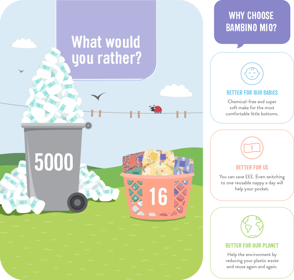 Cloth diapers infographic and reasons to choose Bambino Mio