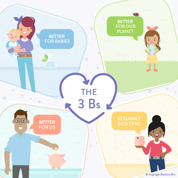 Bambino Mio 3 Bs infographic showing why to choose to use cloth diapers