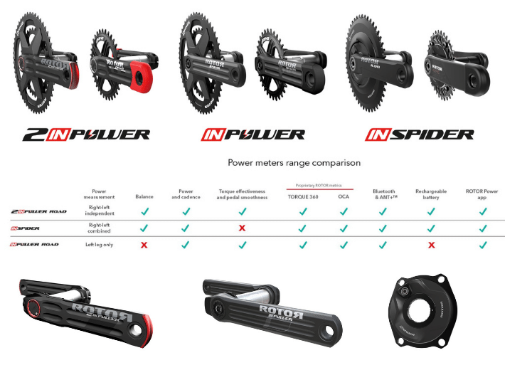 Comparison of Rotor Power Meters | 2INPower, INPower, INSpider