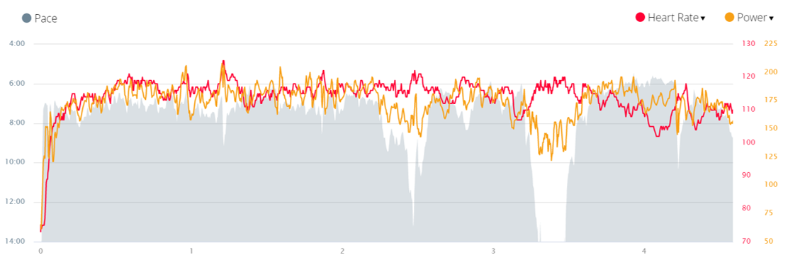 Stryd data showing Heart Rate zones and power zones for triathlon training