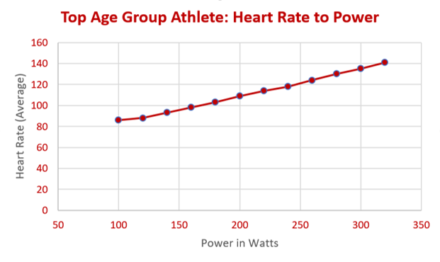 How much power in watts does a top age group athlete ride at on a bike? Power to heart rate for cycing triathlete