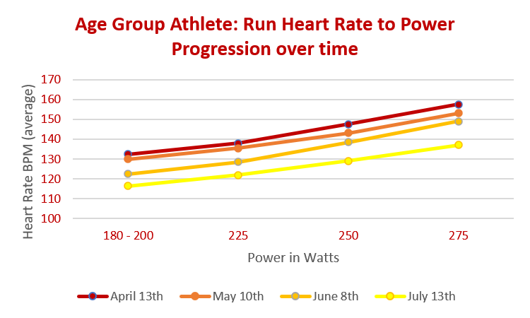How do you use a Stryd footpod to track training progress? Ironman age group triathlete uses power meter to show heart rate training absorption