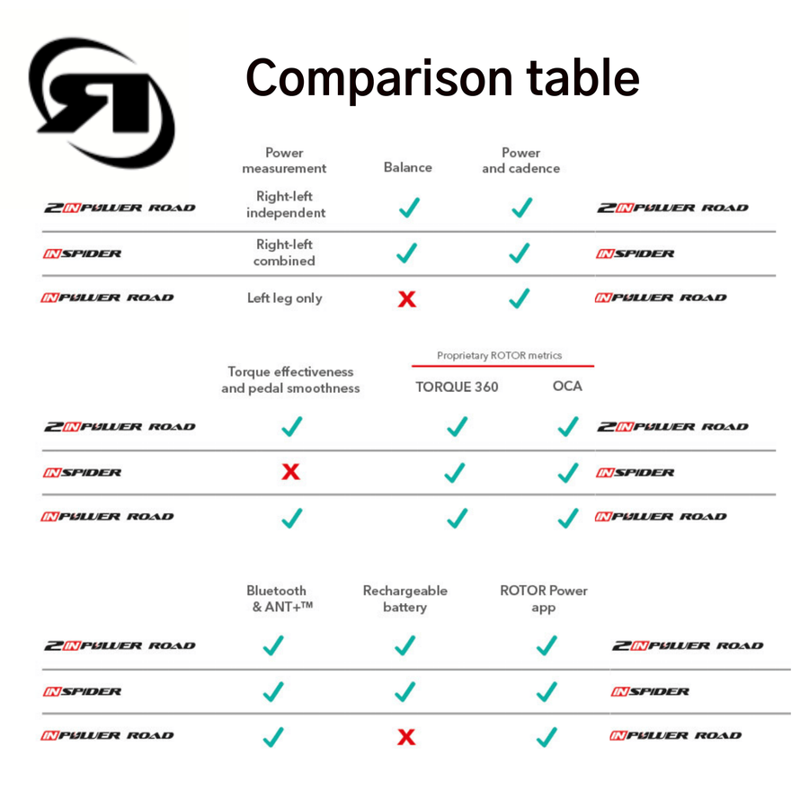 Rotor power meter | Comparison chart of 2INPower, INPower and INSpider bike power meters