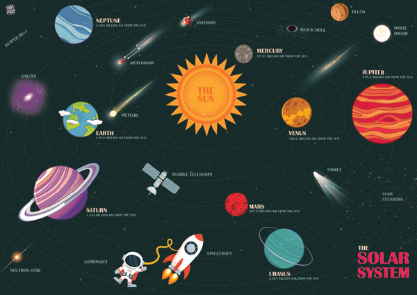 Solar System - Non Tearable Poster