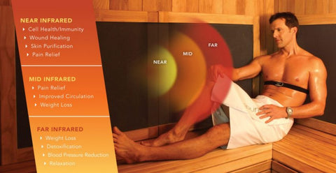List of Sauna Benefits