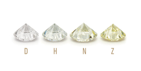 GIA's D to Z diamond color grading system