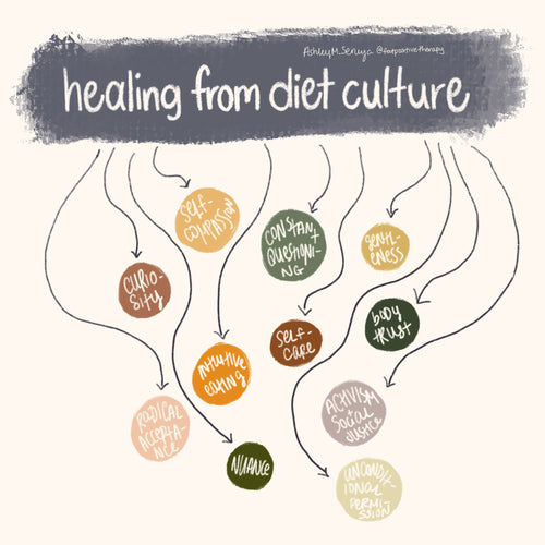 Elements of Healing from Diet Culture