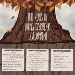 Roots of Eating Disorder Development