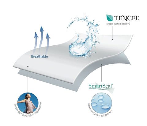 THE NECTAR MATTRESS PROTECTOR - Nectarsleep Ltd