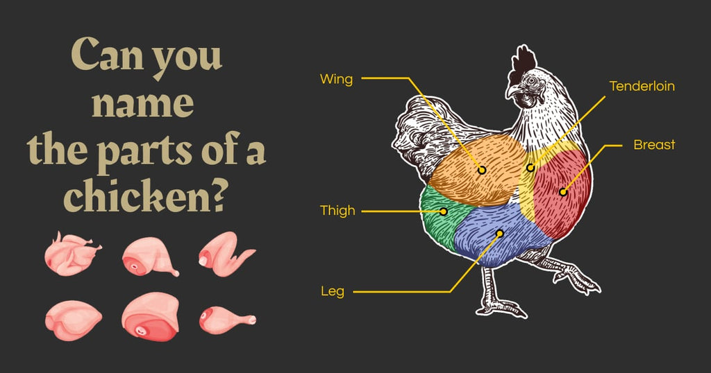 Can you name the different parts of the chicken? Here's a simple infographic showing the different cuts of poultry