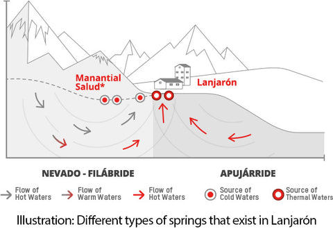 Illustration: Different types of springs that exist in Lanjarón
