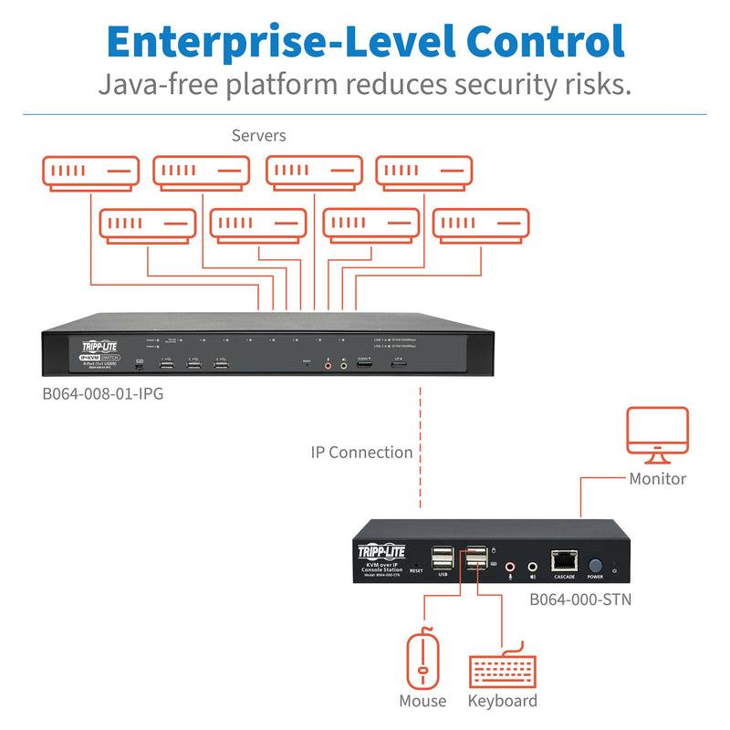Tripp Lite B064-000-STN KVM over IP Remote-User Console Station