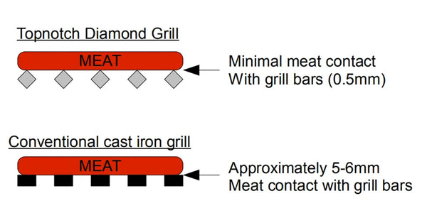 317mm x 485mm Stainless Steel Diamond Grill