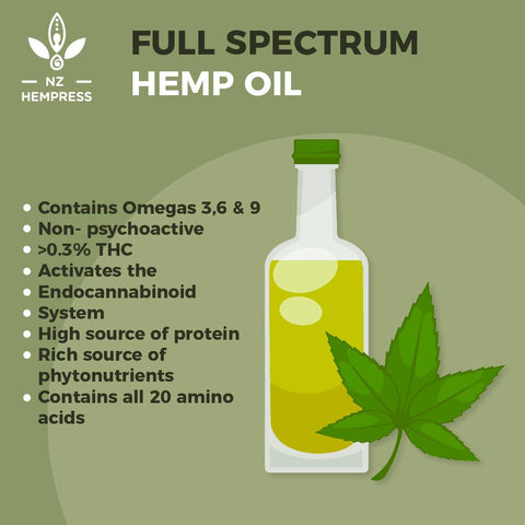 Full Spectrum Hemp vs Palmitoylethanolamide (PEA)