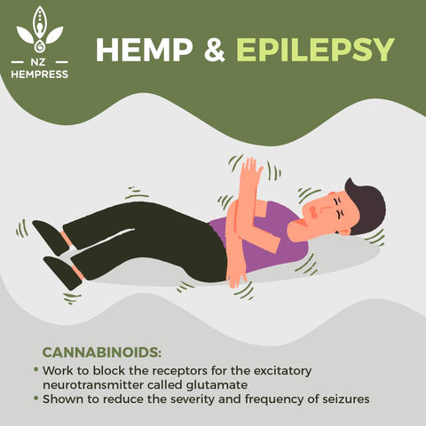 How to Use CBD for Epilepsy