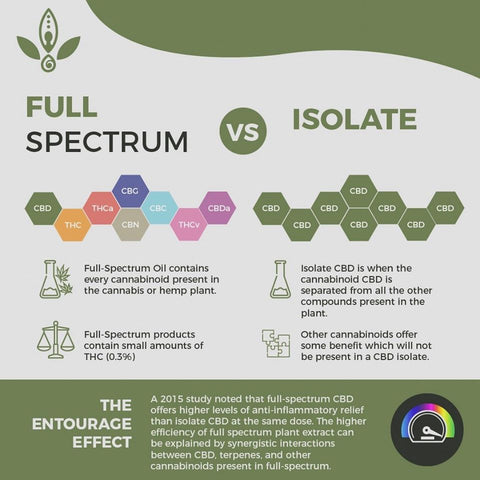 full spectrum hemp vs cbd isolate