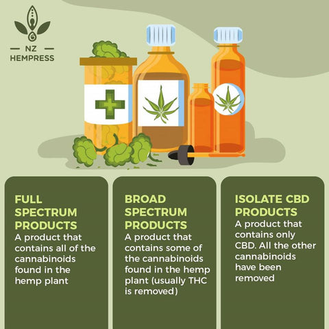 broad spectrum vs full spectrum hemp oil