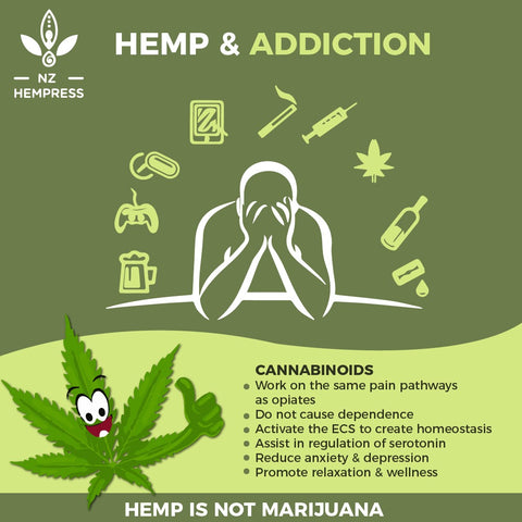 hemp cannabinoids addiction withdrawal