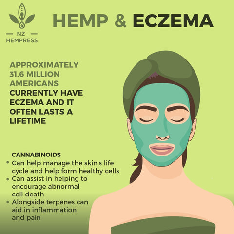 hemp oil for on skin conditions