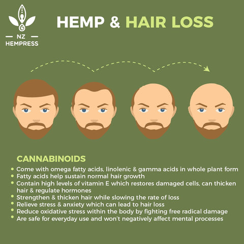 does hemp oil help with hair loss