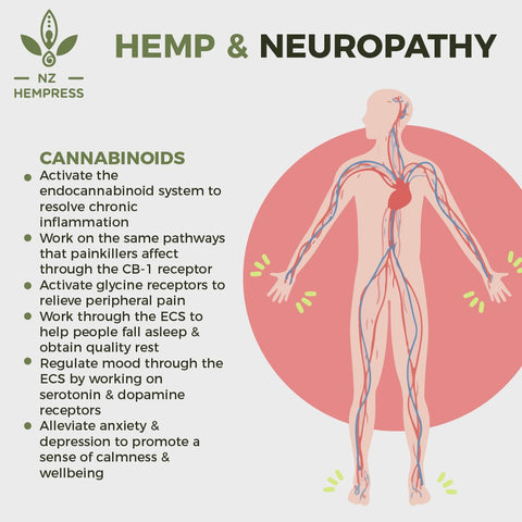 cbd oil with thc neuropathy hemp