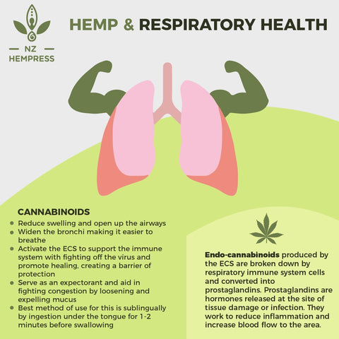 hemp seed extract copd