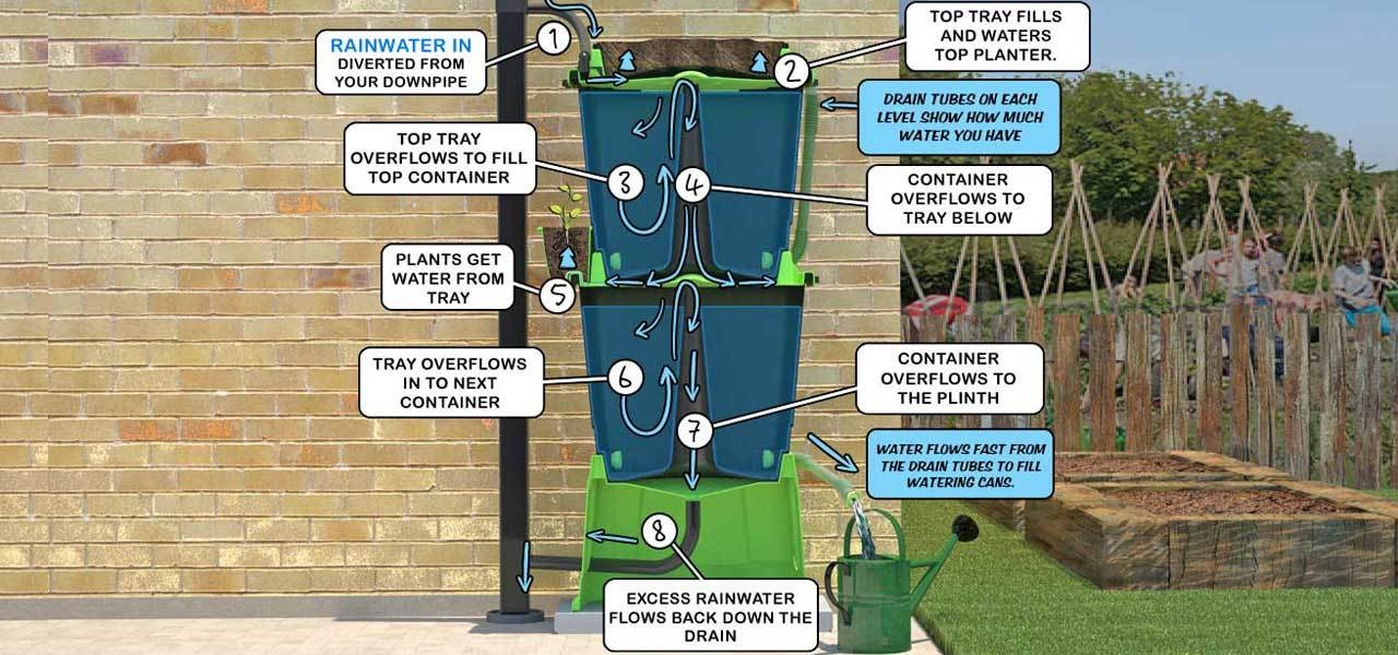 See how a Rainwater Terrace works
