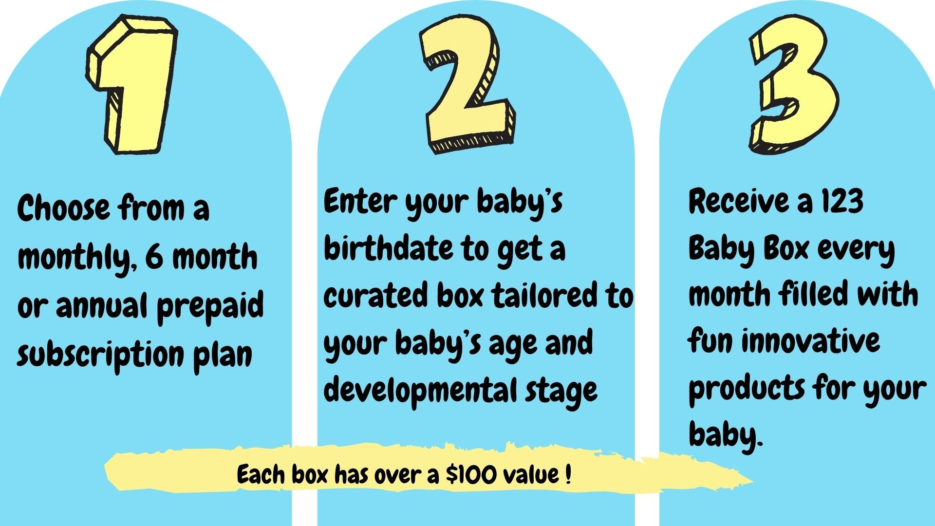 How it Works 123 Baby Box