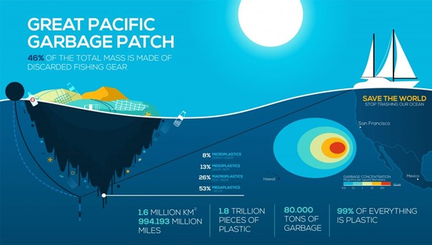 The Great Pacific Garbage Patch explanation