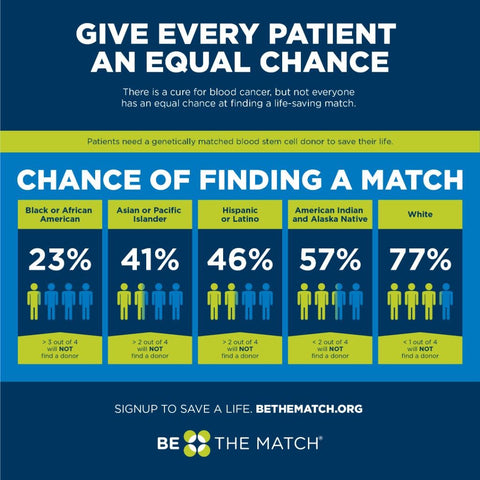Chance of Finding A Match by Ethnicity