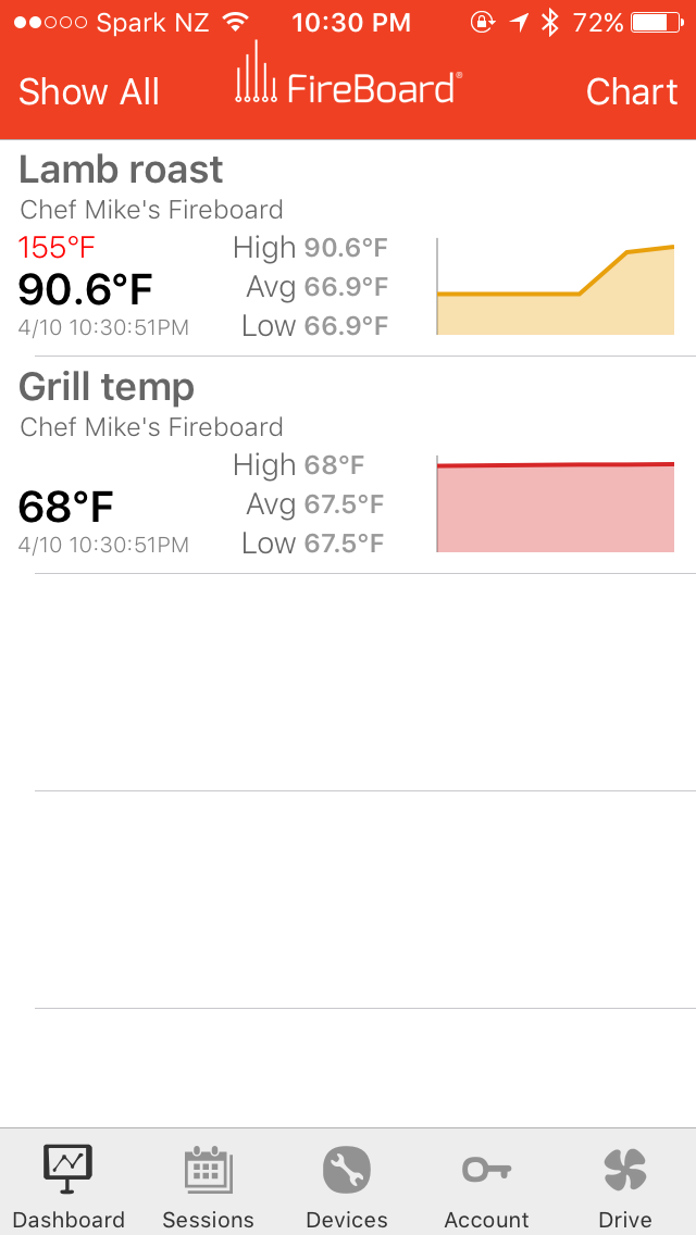 FireBoard Cloud Thermometer (2 Food, 1 Ambient Probe Kit)