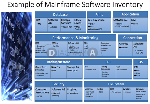 Example of Mainframe Software Inventory , Royalty Free Diagram - DIAGRAMART AUTHOR, DiagramArt