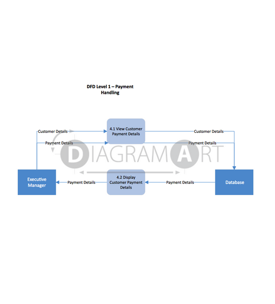 Customer Payment [Data Flow Diagram] , Open Diagram - DIAGRAMART AUTHOR, DiagramArt