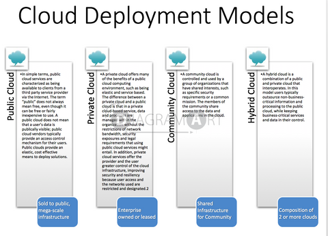 Cloud Deployment Models , Royalty Free Diagram - DIAGRAMART AUTHOR, DiagramArt
