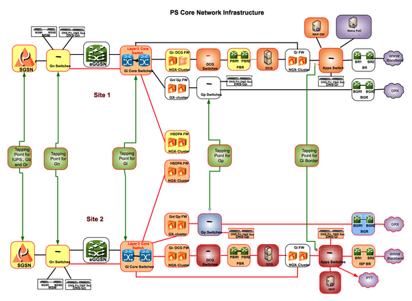 PS Core Network With Redundancy , Royalty Free Diagram - DIAGRAMART AUTHOR, DiagramArt