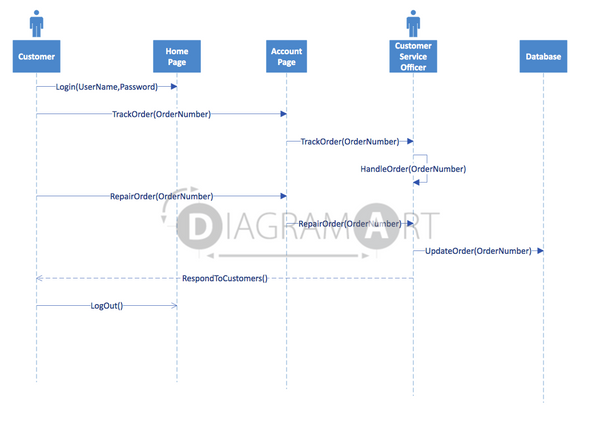 Customer Order Repair [Sequence Diagram] , Open Diagram - DIAGRAMART AUTHOR, DiagramArt