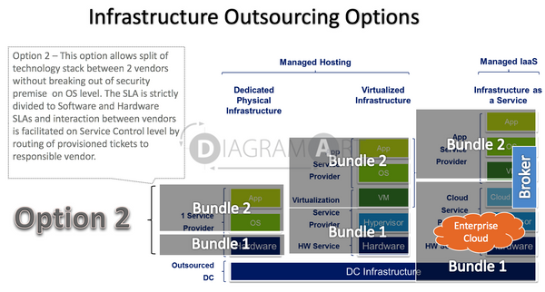 Infrastructure Outsourcing Options - Option 2 , Royalty Free Diagram - DIAGRAMART AUTHOR, DiagramArt
