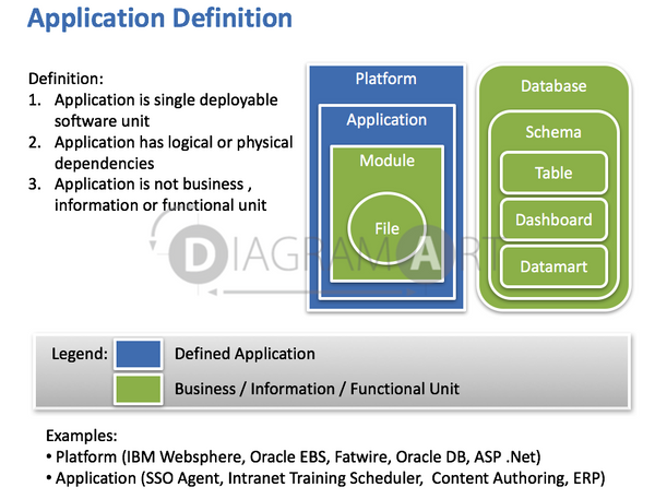 Application Definition , Open Diagram - DIAGRAMART AUTHOR, DiagramArt