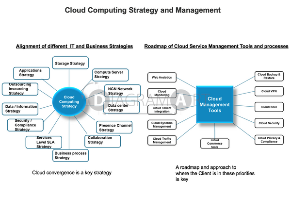 Cloud Computing Strategy and Management , Royalty Free Diagram - DIAGRAMART AUTHOR, DiagramArt
