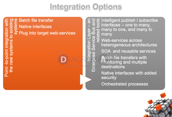 Integration Options , Royalty Free Diagram - DIAGRAMART AUTHOR, DiagramArt