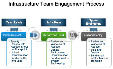 Infrastructure Team Engagement Process , Royalty Free Diagram - DIAGRAMART AUTHOR, DiagramArt