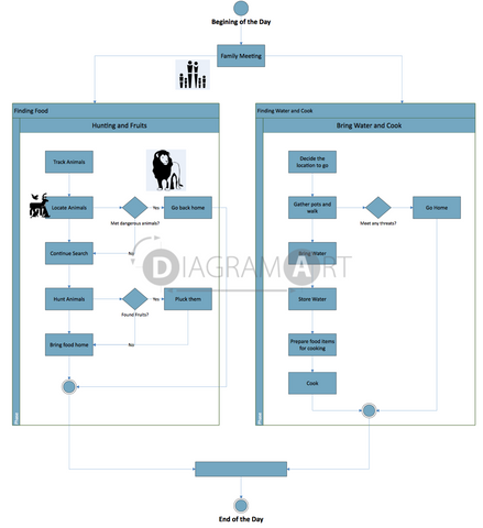 Survival [Activity Diagram] , Royalty Free Diagram - DIAGRAMART AUTHOR, DiagramArt