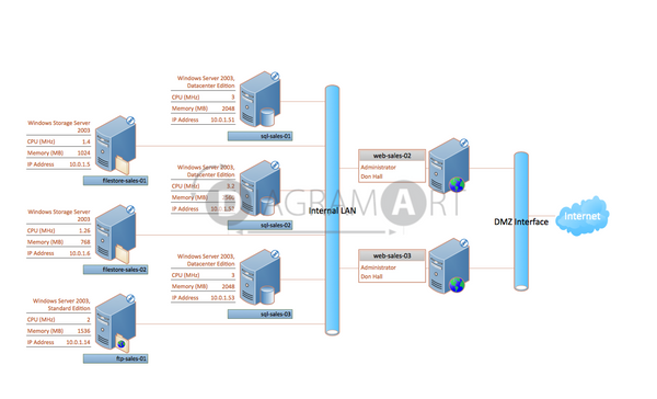 Typical Server Architecture and services used for sales team , Royalty Free Diagram - DIAGRAMART AUTHOR, DiagramArt