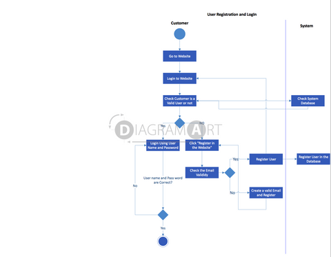 User Registration and Login , Open Diagram - DIAGRAMART AUTHOR, DiagramArt
