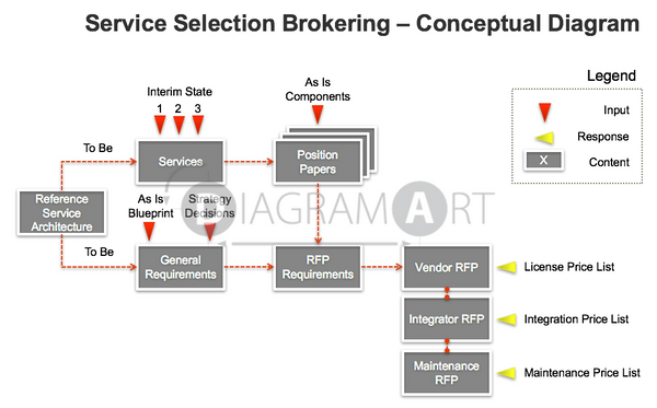 Service Selection Brokering , Premium Diagram - DIAGRAMART AUTHOR, DiagramArt