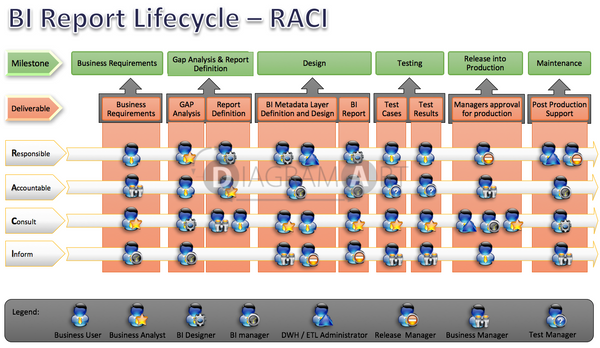 BI Report Lifecycle  - RACI Matrix , Open Diagram - DIAGRAMART AUTHOR, DiagramArt