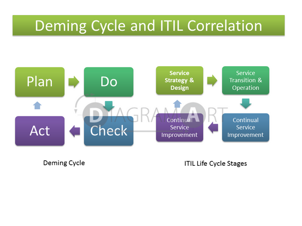 Deming Cycle and ITIL Correlation [Block Diagram] , Royalty Free Diagram - DIAGRAMART AUTHOR, DiagramArt