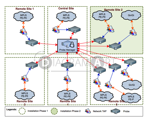 Client Server Architecture For Probes , Royalty Free Diagram - DIAGRAMART AUTHOR, DiagramArt